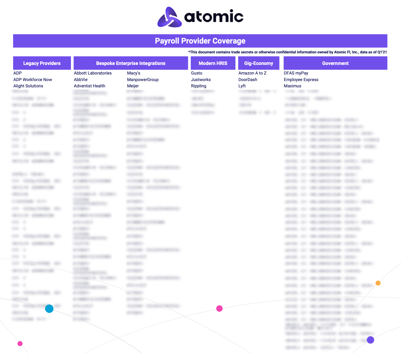 Atomic Payroll API Payroll Provider Coverage Benchmark Q121